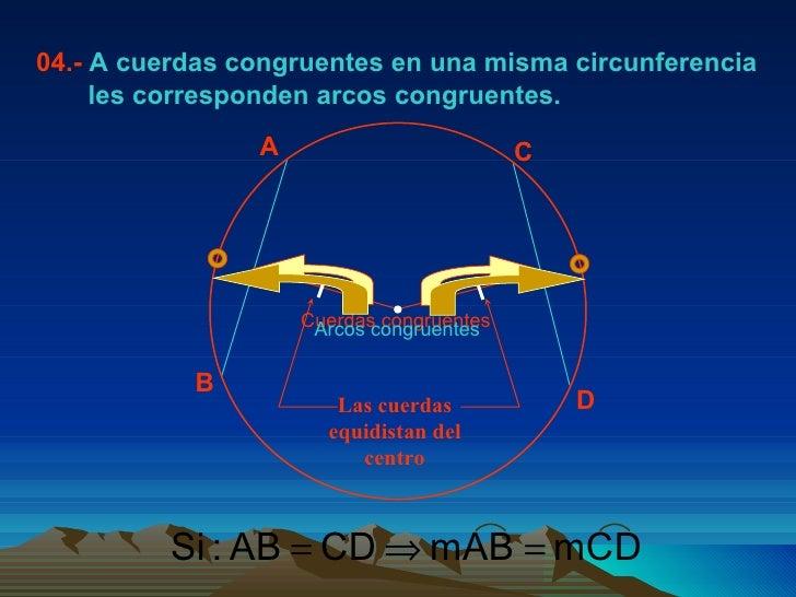 04.-  A cuerdas congruentes en una misma circunferencia les corresponden arcos congruentes. A B C D Cuerdas congruentes Ar...