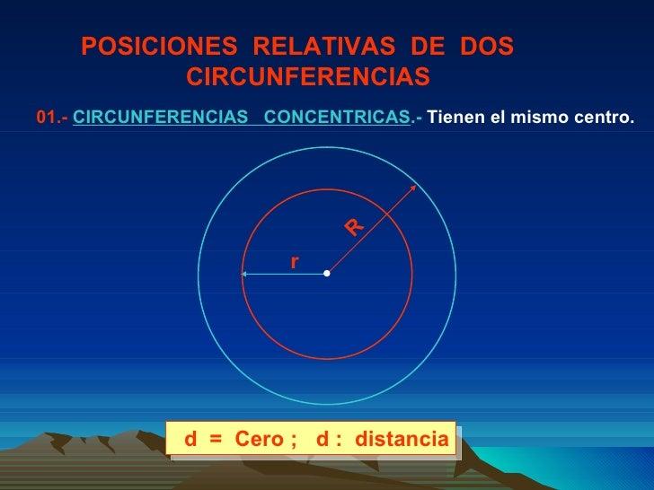 POSICIONES  RELATIVAS  DE  DOS  CIRCUNFERENCIAS 01.-  CIRCUNFERENCIAS  CONCENTRICAS .-  Tienen el mismo centro. d  =  Cero...
