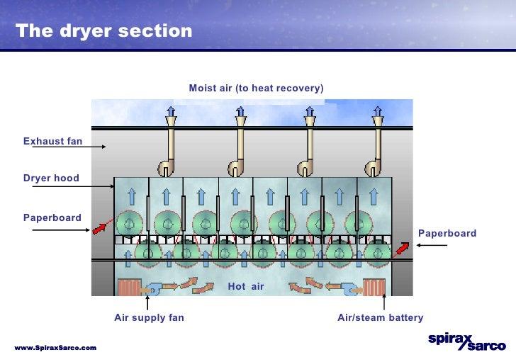 3b Paper Machine Steam Systems Part2