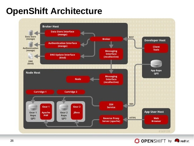 Openshift enterprise for Openshift 3 architecture