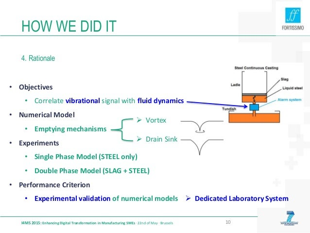 HOW WE DID IT 4. Rationale I4MS 2015: Enhancing Digital Transformation in Manufacturing SMEs · 22nd of May · Brussels 10 •...