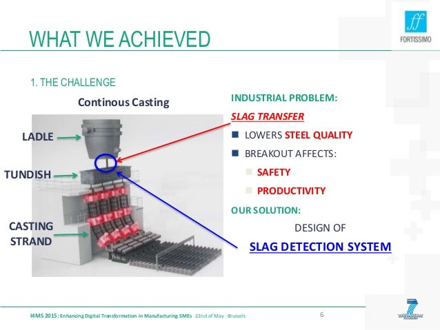 WHAT WE ACHIEVED 1. THE CHALLENGE I4MS 2015: Enhancing Digital Transformation in Manufacturing SMEs · 22nd of May · Brusse...