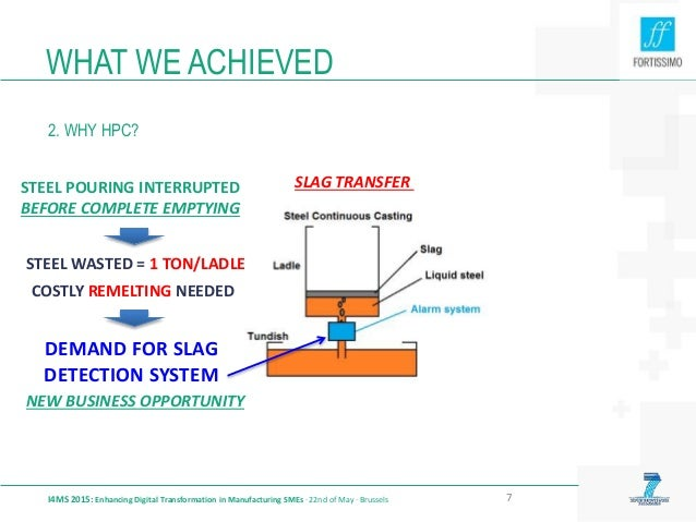 WHAT WE ACHIEVED 2. WHY HPC? I4MS 2015: Enhancing Digital Transformation in Manufacturing SMEs · 22nd of May · Brussels 7 ...