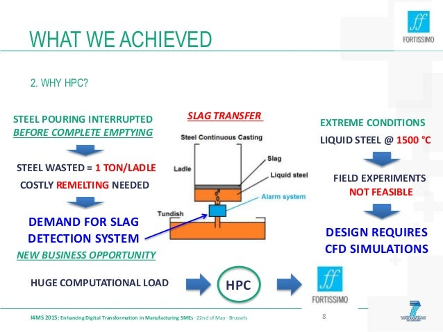 WHAT WE ACHIEVED 2. WHY HPC? I4MS 2015: Enhancing Digital Transformation in Manufacturing SMEs · 22nd of May · Brussels 8 ...