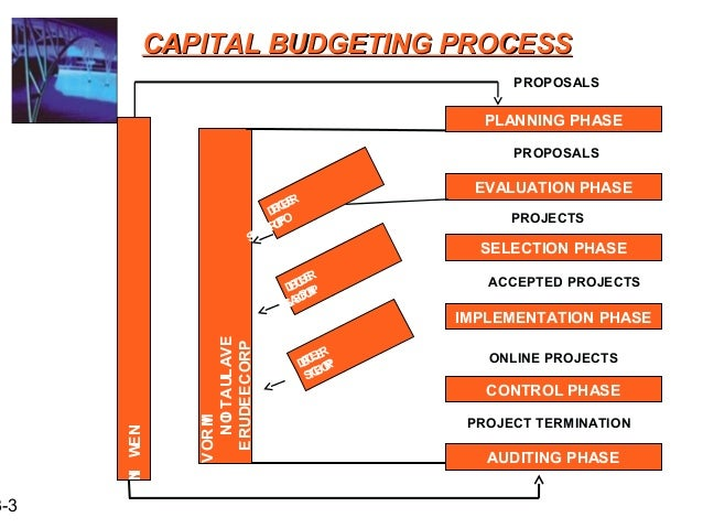 final project milestone three: capital budgeting data Final project milestone three: capital budgeting data for this milestone, submit a draft of the capital budgeting data section of the final project, along with your supporting explanations base your calculations on the data provided in this case study.