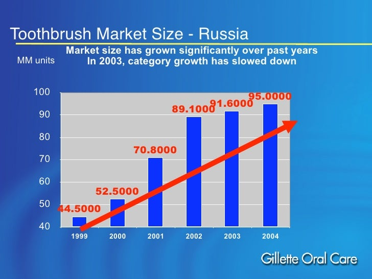 how is the toothbrush market segmented The market can be segmented on the basis of type of action and speed of their  movements on the basis of type of action, the toothbrush market can be.