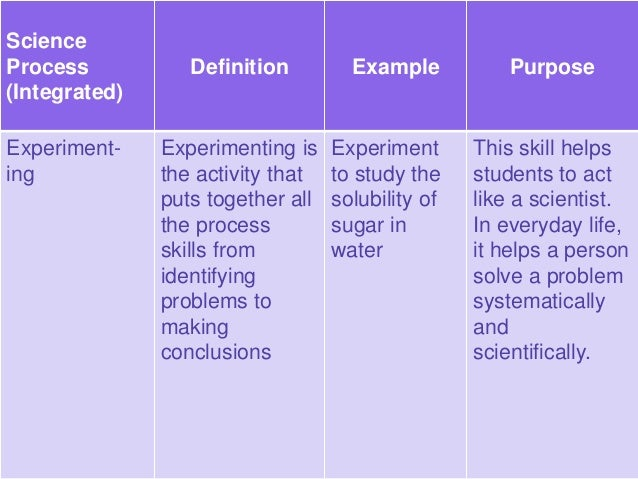 Dependent Variable The factor or variable that may change as a result of changes purposely made in the independent variabl...