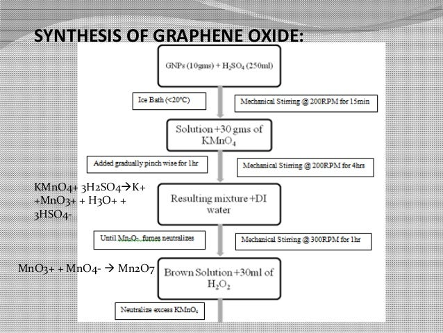 graphene oxide synthesis thesis Graphene synthesis and characterization on copper by ali mohsin a thesis submitted in partial fulfillment of the requirements for the master of science degree.