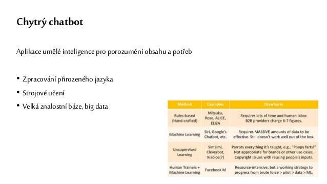 Chytrý chatbot Aplikace umělé inteligence pro porozumění obsahu a potřeb • Zpracování přirozeného jazyka • Strojové učení ...