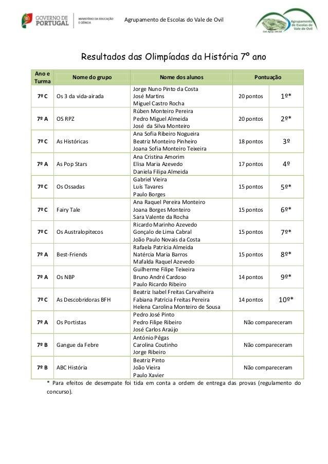 Agrupamento de Escolas do Vale de OvilResultados das Olimpíadas da História 7º anoAno eTurmaNome do grupo Nome dos alunos ...
