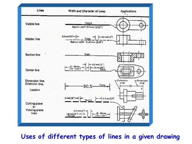 Drawing Lines Types : Engineering drawing