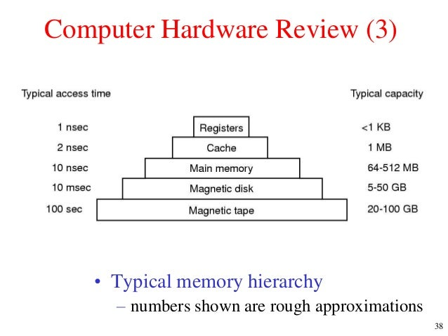 fundamentals of hardware and software Title=fundamentals of computer systems: classification of software from wikibooks,  to make most hardware run we need to use software,.