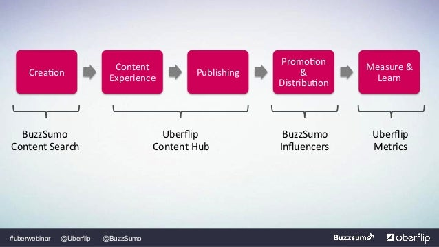 3 Content Formats to Lift Your Traffic
