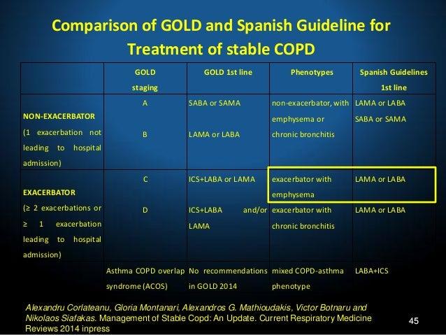 copd exacerbation steroids