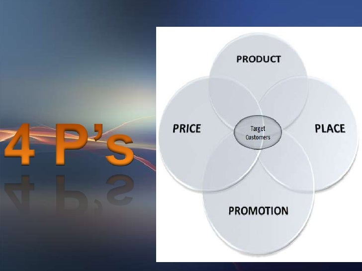 PRODUCT               THE            MARKETING              MIXPROMOTION                PLACE