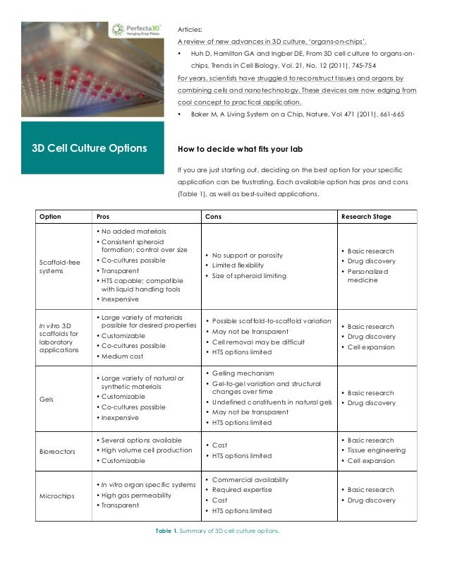 cell culture and proliferations biology essay The scientific writer will provide feedback that you will use to revise your essay  alberts et al molecular biology of the cell  cell proliferations.
