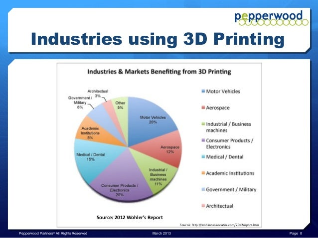 3d Metal Printing >> 3D Printing: Edge Manufacturing - Executive Overview