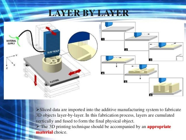 3 D Printing Of Multilayer Coating