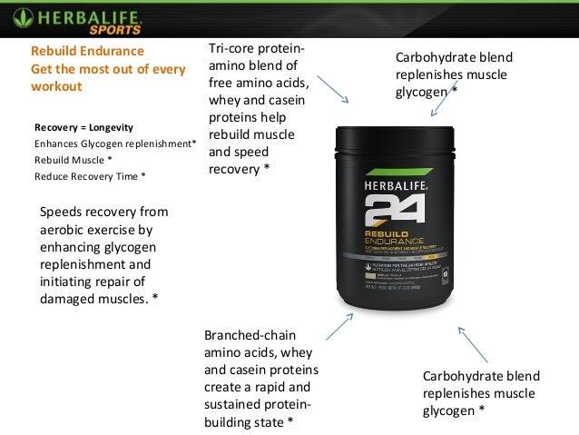 Sport Nutrition Presentation Herbalife