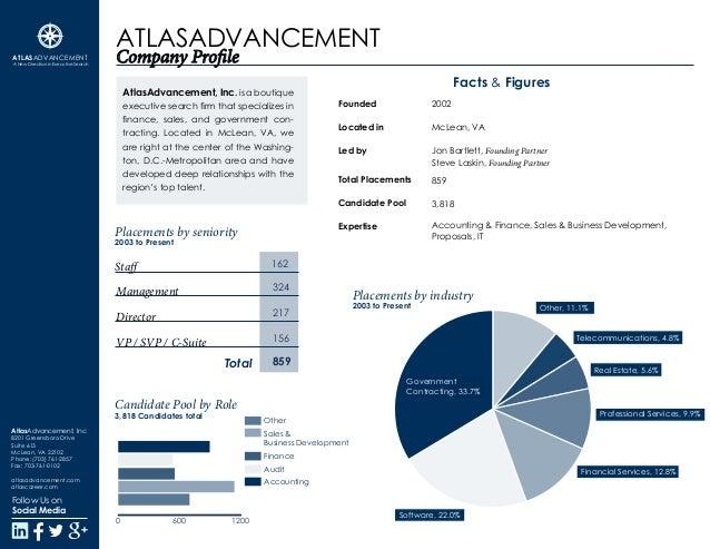 Atlas Placementprofile 1