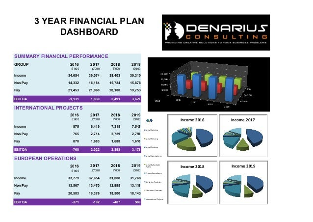 SUMMARY FINANCIAL PERFORMANCE GROUP 2016 2017 2018 2019 £'000 £'000 £'000 £'000 Income 34,654 39,074 38,403 39,310 Non Pay...