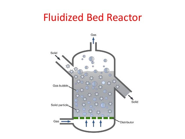 Packed bed reactor pdf file