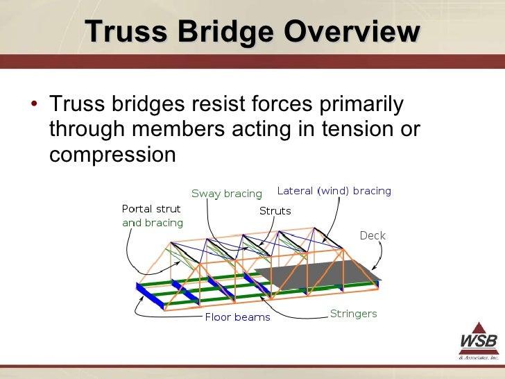 3D Analysis Of Truss Bridges