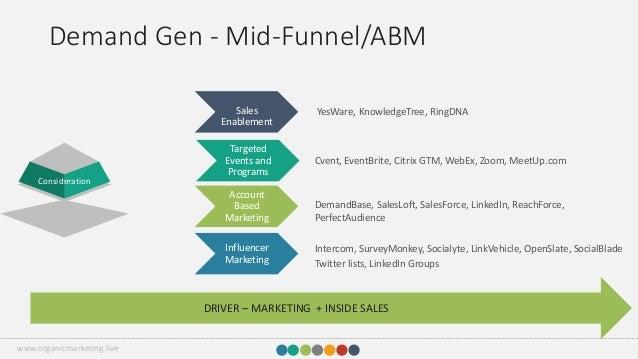 3 d approach_demand_generation