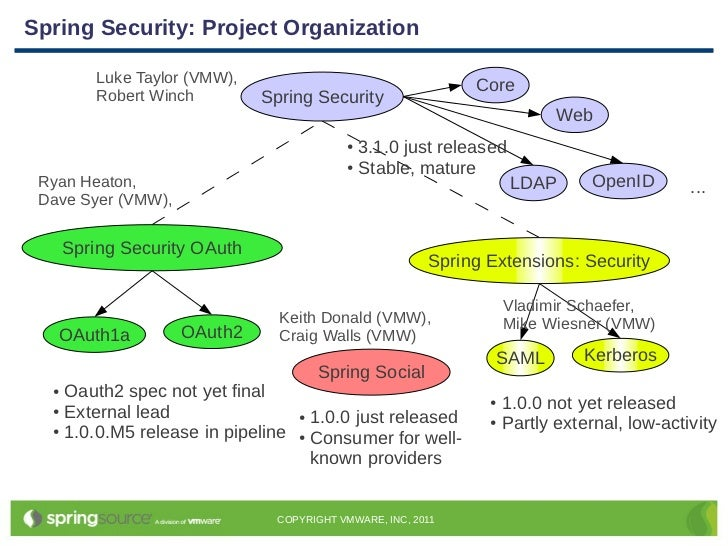 Spring Day | Identity Management with Spring Security | Dave Syer