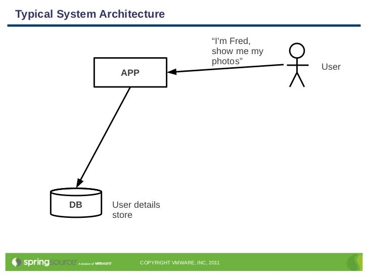 Spring Day | Identity Management with Spring Security | Dave