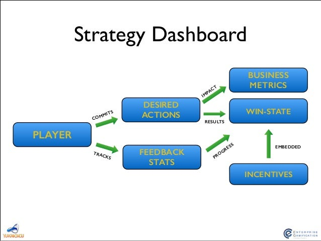 Octalysis: The Strategy Dashboard (Gamification) Slide 3