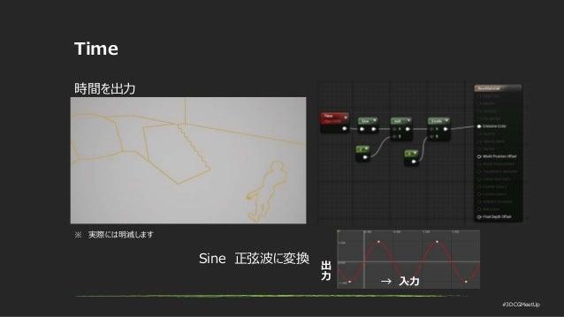 #3DCGMeetUp Time 時間を出力 → 入力 出 力 Sine 正弦波に変換 ※ 実際には明滅します