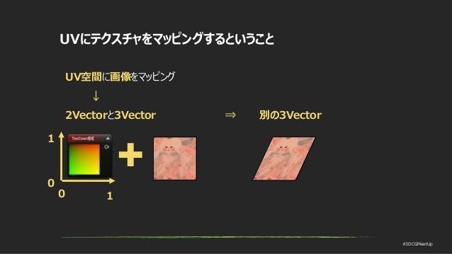 #3DCGMeetUp UVにテクスチャをマッピングするということ 0 1 1 0 UV空間に画像をマッピング ↓ 2Vectorと3Vector ⇒ 別の3Vector
