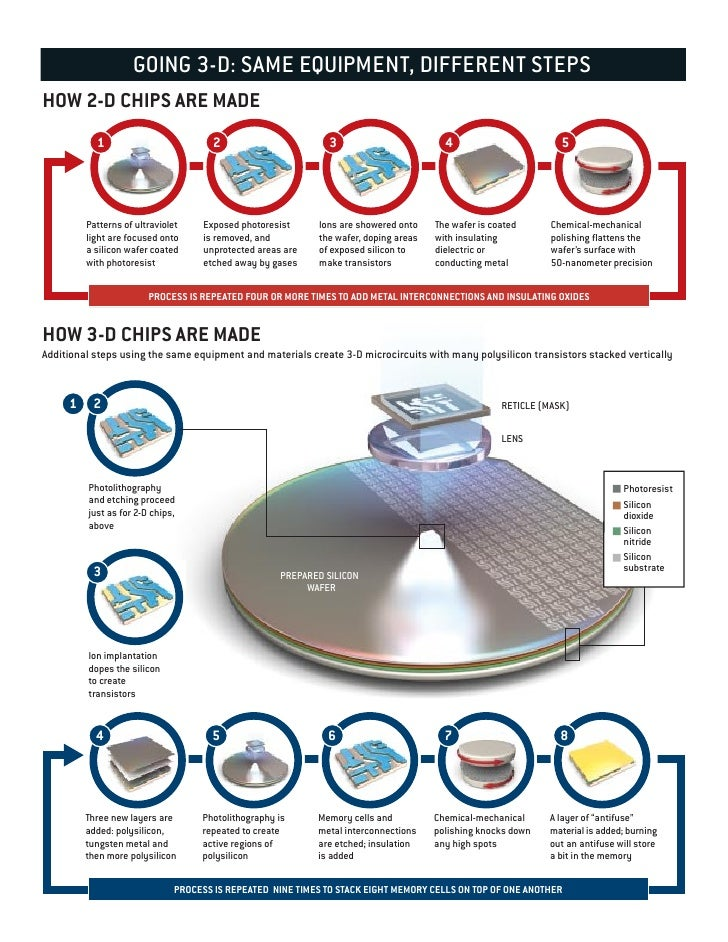 GOING 3-D: SAME EQUIPMENT, DIFFERENT STEPS HOW 2-D CHIPS ARE MADE            1                          2                 ...
