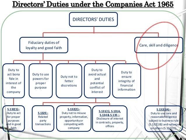 Beginner's Guide to HOA Boards of Directors Duties and Responsibilities