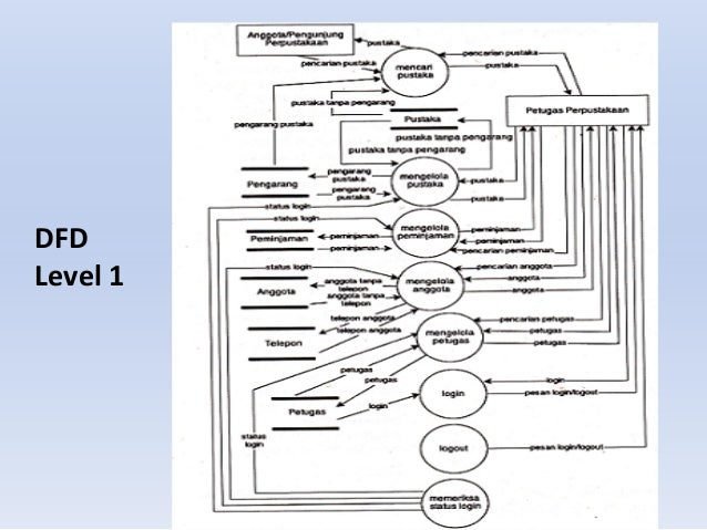 Data flow diagram dfd level 1 ccuart Image collections