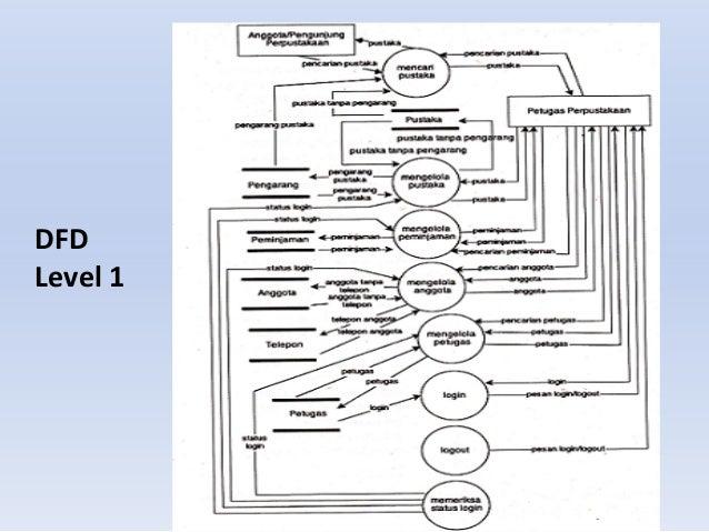 Data flow diagram dfd level 1 ccuart Choice Image