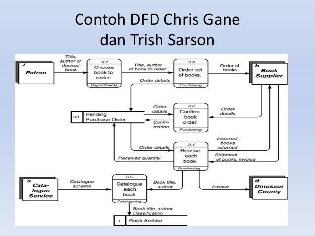 Data flow diagram kamus data 17 ccuart Image collections