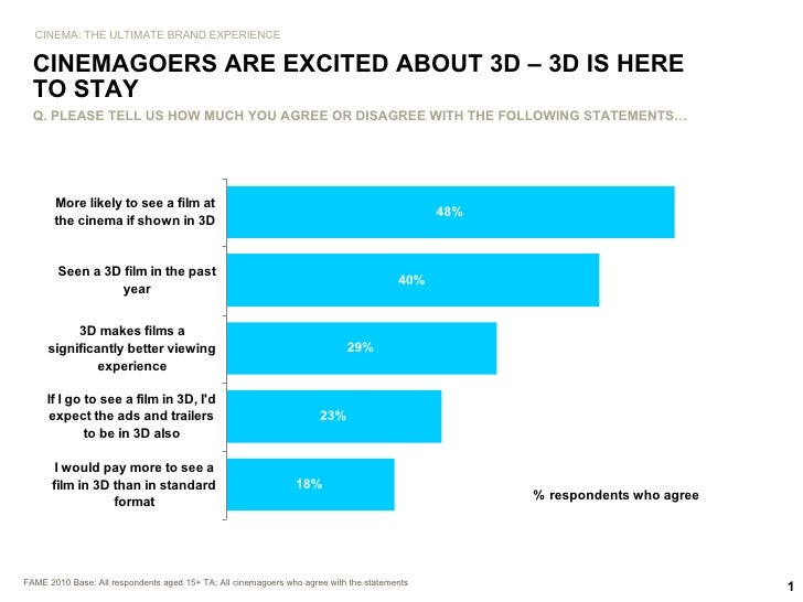FAME 2010 Base: All respondents aged 15+ TA: All cinemagoers who agree with the statements CINEMAGOERS ARE EXCITED ABOUT 3...