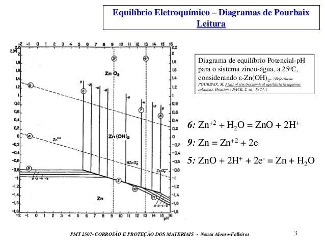 3 diag pourbaix 3 equilbrio eletroqumico diagramas de pourbaix ccuart Choice Image