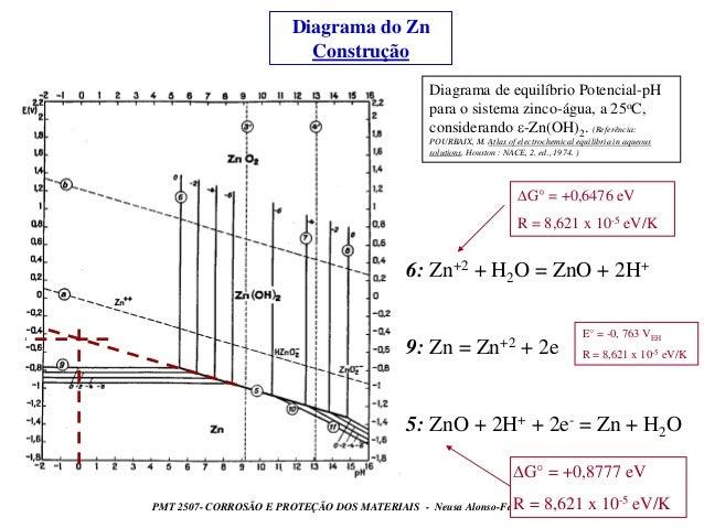 3 diag pourbaix 9 diagrama do zn construo diagrama de ccuart Choice Image