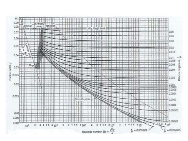 3 diagrama de moody ccuart Image collections