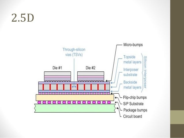 3d ic technology Design for manufacturability and reliability for tsv-based 3d ics abstract—the 3d ic integration using through-silicon-vias technology, which is now around.