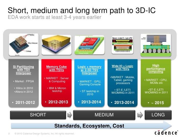 3D-IC Designs require 3D tools