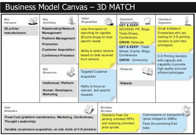 business canvas model autosaved