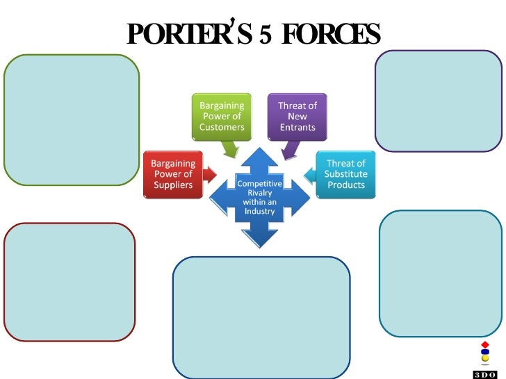 time warner cable porter s five forces Porter's five forces of competition framework table 3 and competition from established rivals competition from entrants by examining the principal structural features and their interactions for any particular industry widely used framework for classifying and analyzing these factors is the one developed by michael porter of harvard.