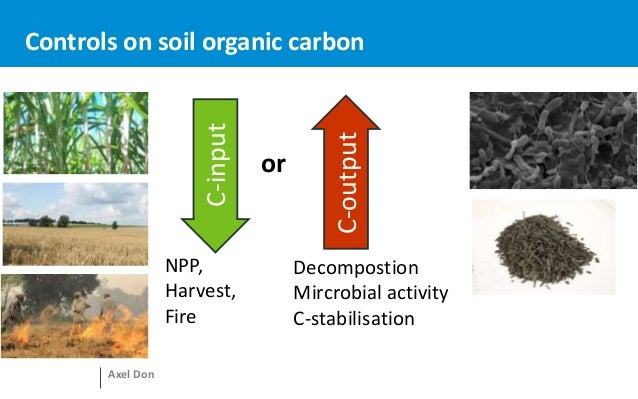 Land management impact on soil organic carbon stocks for Soil organic carbon