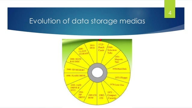 benefits of 3d optical data storage