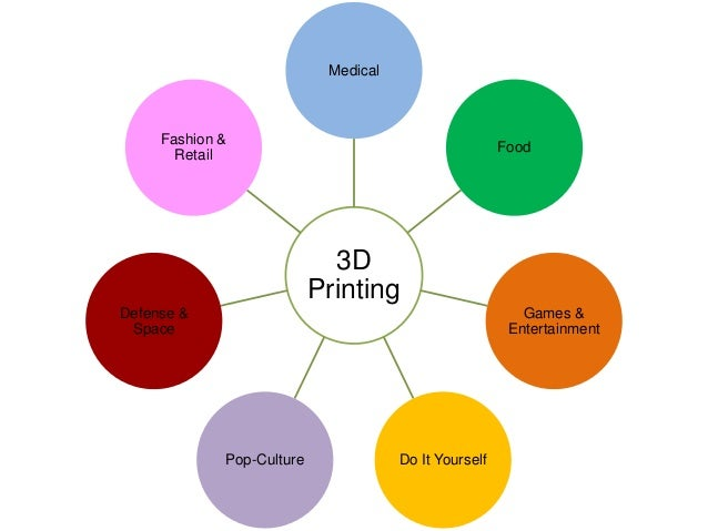 What are the major uses of 3d printing geeetech 3d application