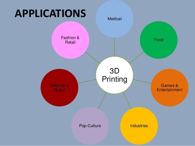 3d printing complete 3d application